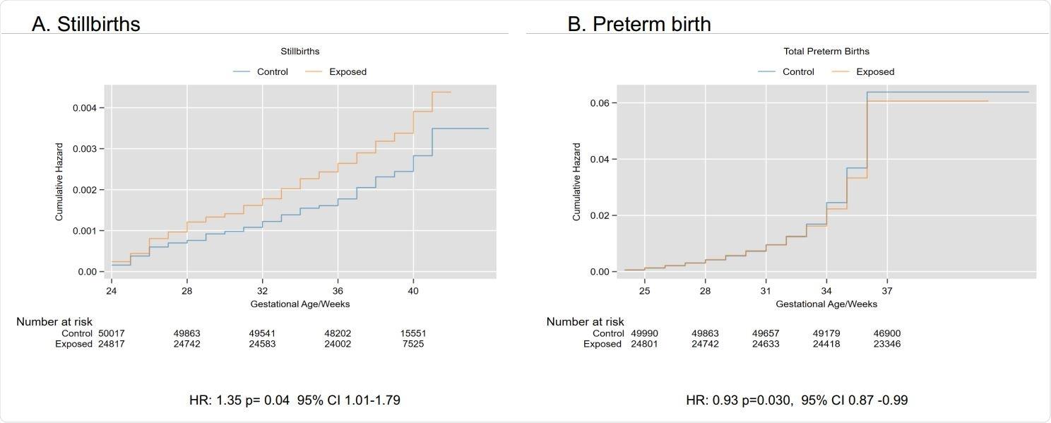 Stillbirth hazard ratio, CI, confidence interval; HR, hazard ratio