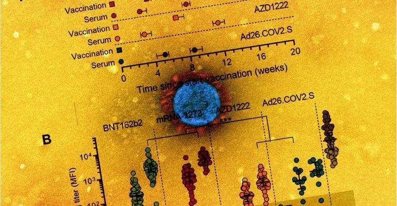 Comparison of Pfizer, Moderna, J&J, AZ vaccines for neutralization titer, against Delta and other variants 1