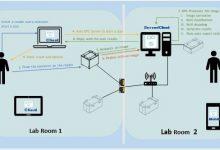 Network enabled remote sample management 8